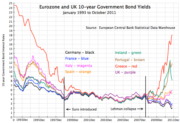 Eurozone crisis, Eurozone and UK Government borrowing rates, 10 year yields, January 1993 to October 2011