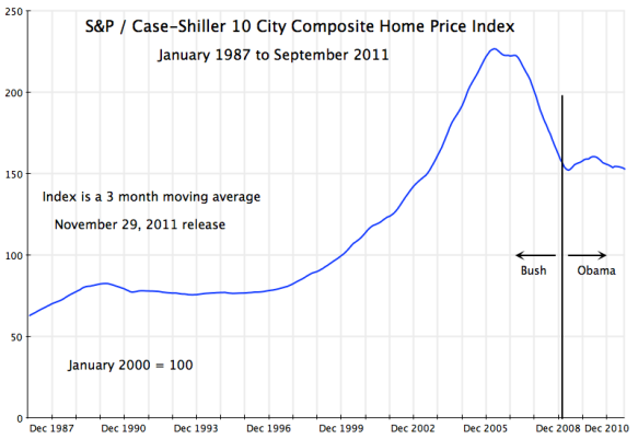 US home prices, Case-Shiller 10-City index, 1987 to 2011