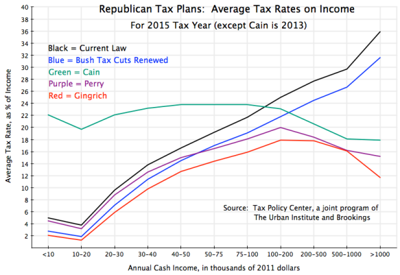 regressive taxes, tax cuts for the rich