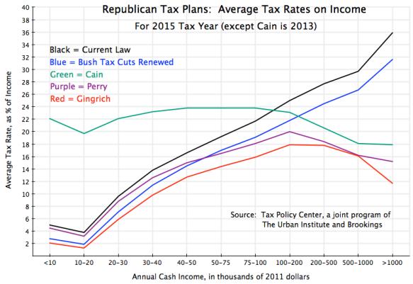 regressive taxes, tax cuts for the rich