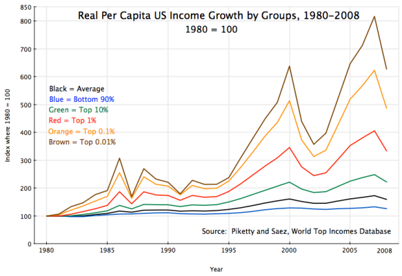 impact of Reagan on growth of real incomes, bottom 90%, top 10%, top 1%, top 0.1%, top 0.01%, 1980-2008