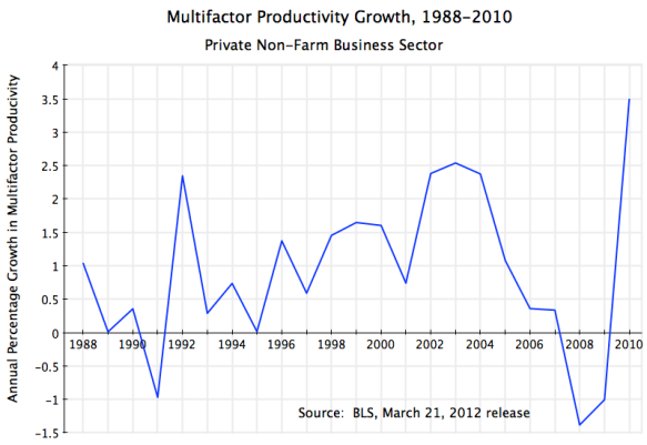 US Productivity Growth, Non-farm Business Sector, 1988- 2010