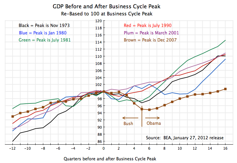Recovering from the recession fiscal drag can explain the - Bureau of economic analysis us department of commerce ...