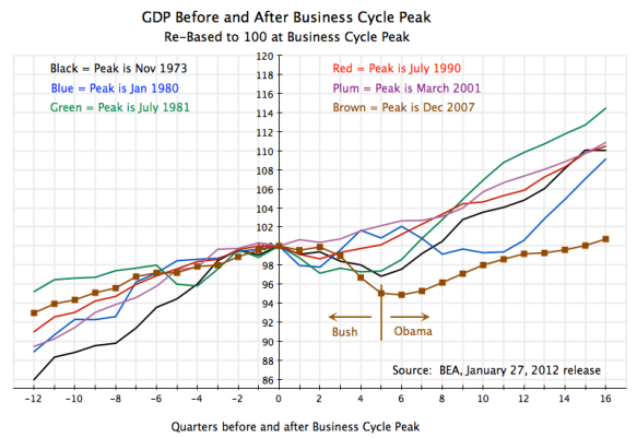 recovering from the recession fiscal drag can explain the recovery an economic sense