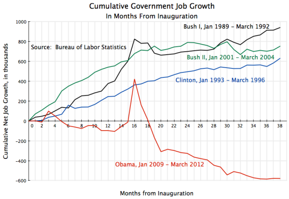 Cumulative Government sector employment growth by months from inaugurations, Obama, Bush II, Clinton, Bush I