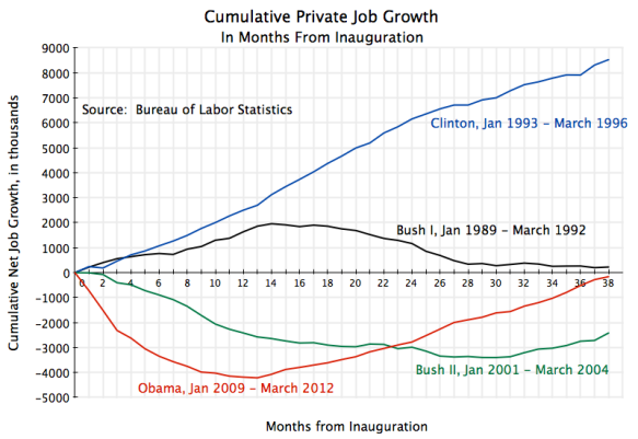 Cumulative Private sector employment growth by months from inaugurations, Obama, Bush II, Clinton, Bush I
