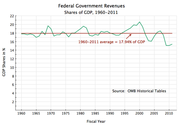 US Federal Government Revenues as Share of GDP, 1960-2011, Federal Taxes, Federal Receipts