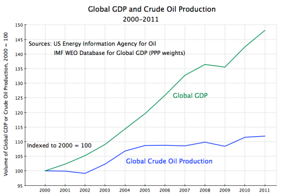 Global oil production, global GDP, 2000 to 2011