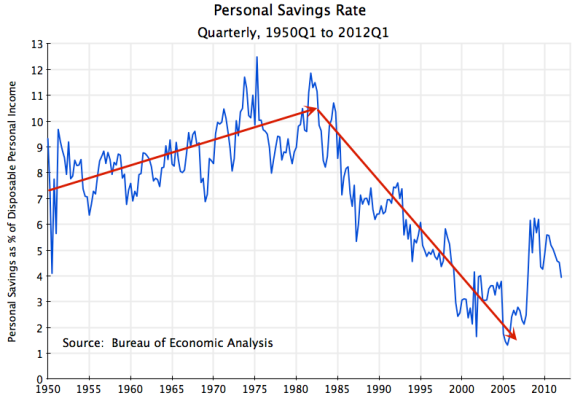 US personal savings rates, 1950 to 2012, US personal savings as a percentage of disposable personal income