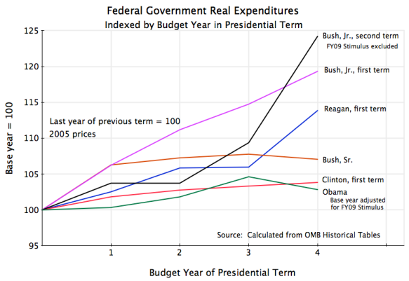 Federal Government Budget Real Expenditures, Government Outlays, Reagan, Bush Sr., Clinton, Bush, Jr., Obama
