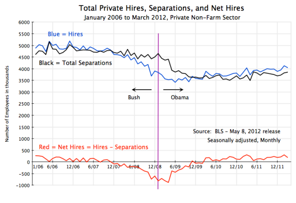 Jobs, employment, new hiring, job separations, net job creation, January 2006 to March 2012