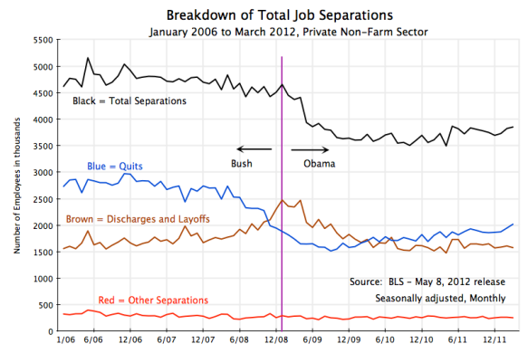 employment, jobs, total separations, layoffs and discharges, quits, January 2006 to March 2012
