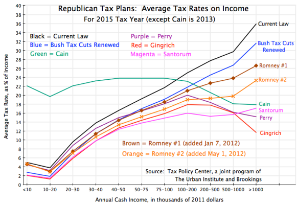 Average tax rates by household income level, Republican tax proposals, Romney tax plans