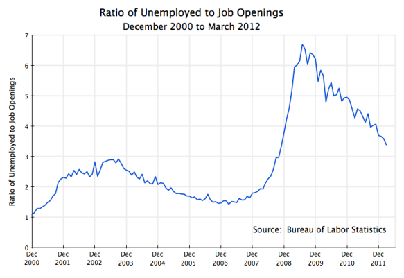 Number of unemployed as a ratio to job openings, US data, December 2000 to march 2012