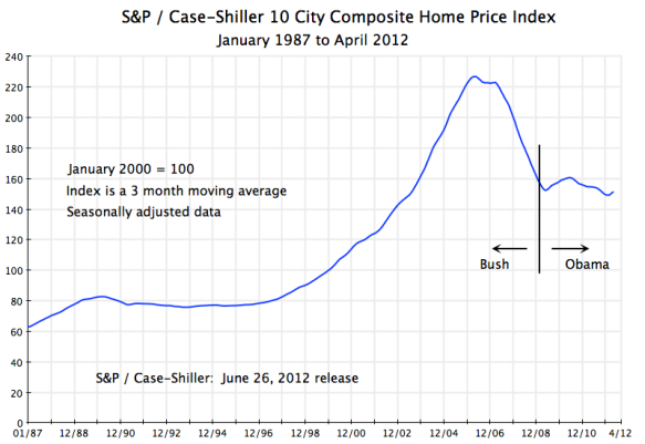 Case - Shiller Home Price Index, 10-city composite, January 1987 to April 2012