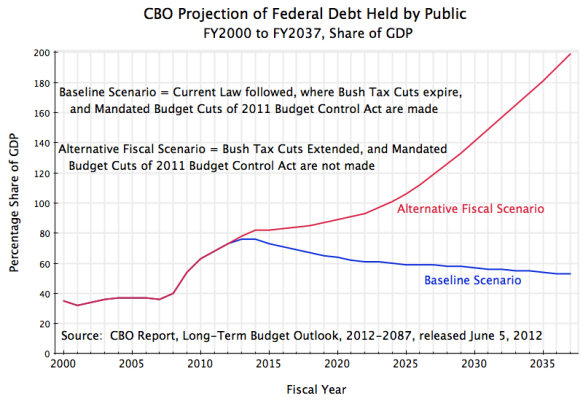 US Federal Government Debt to GDP ratio, CBO long-term projection, 2000 to 2037
