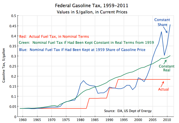 US federal gasoline tax, 1959 to 2011, in nominal terms, constant real terms, and as a constant share of gasoline price, in dollars per gallon