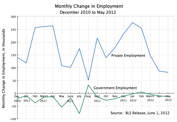 Private employment, government employment, December 2010 to May 2012