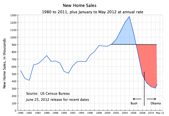 US new home sales, 1980 to May 2012, annual data