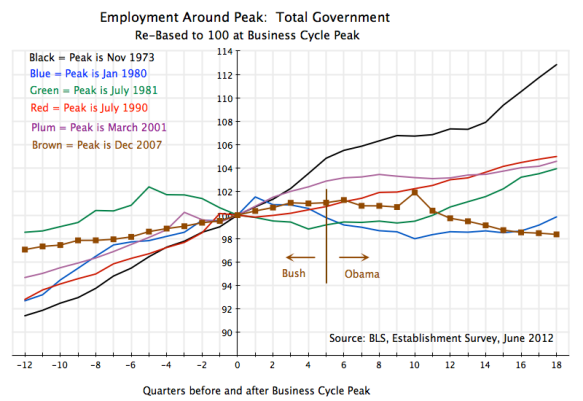 Recessions, index of total government employment before and after peaks, US, 1970s until 2012