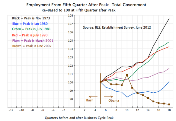 Recessions, index of total government employment starting fifth quarter after peaks, US, 1970s until 2012