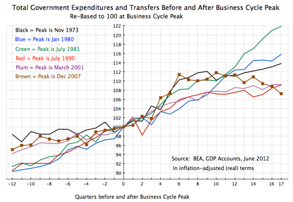US recessions 1970-2012, total government expenditures before and after business cycle peaks