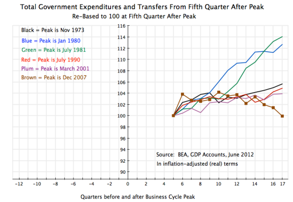 US recessions 1970-2012, total government expenditures from fifth quarter after business cycle peaks