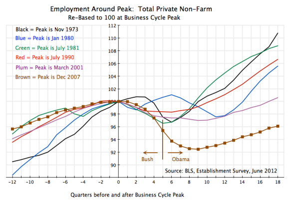 Recessions, index of total private employment before and after peaks, US, 1970s until 2012