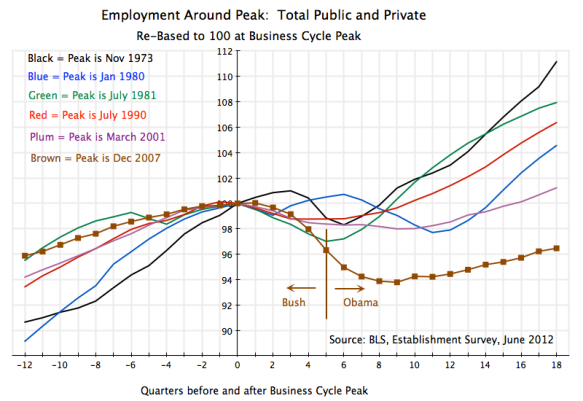 Recessions, index of total employment before and after peaks, US, 1970s until 2012