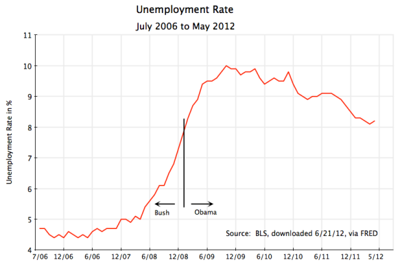 US unemployment rate, July 2006 to May 2012