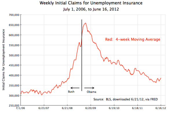 US weekly initial claims for unemployment insurance, July 1, 2006, to June 16, 2012