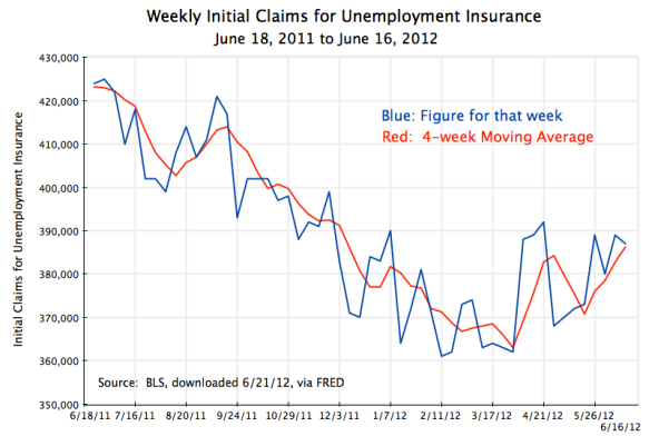 US weekly initial claims for unemployment insurance, June 18, 2011, to June 16, 2012
