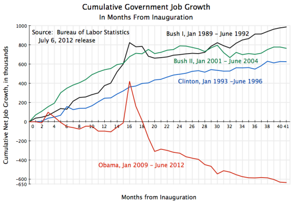 cumulative growth in government jobs by month from inauguration, Bush I, Clinton, Bush II, Obama, through June 2012