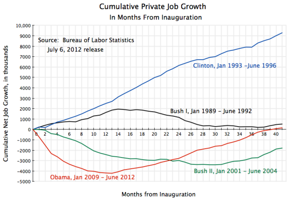 cumulative growth in private jobs by month from inauguration, Bush I, Clinton, Bush II, Obama, through June 2012