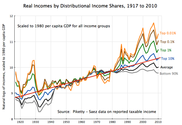 real incomes by distributional shares, 1917 to 2010