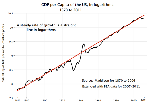 Natural logarithms of US GDP per capita, 1870 to 2011, straight line growth