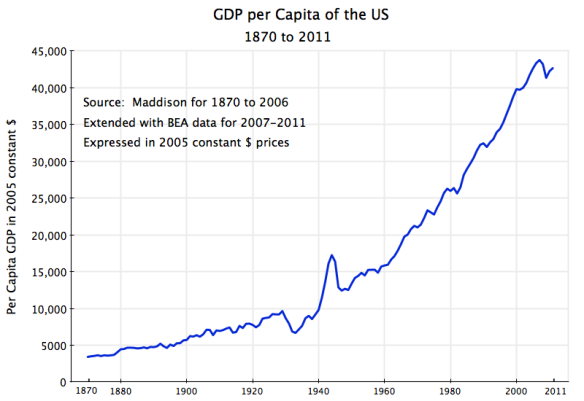 Levels of US GDP per capita, 1870 to 2011, in constant dollars, long-run growth