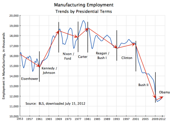 US manufacturing employment, 1953Q1 to 2012Q2, trends by Presidential terms