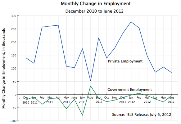 US monthly job changes, total private and total government, December 2010 to June 2012