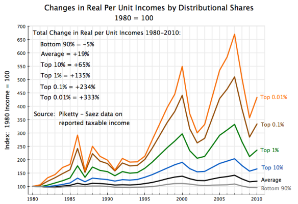 US real income growth by distributional shares, 1980 to 2010
