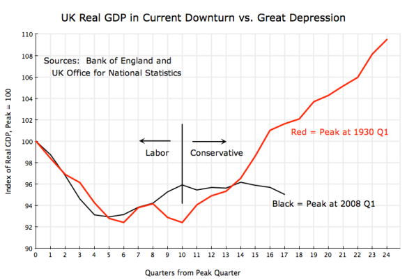 UK real GDP, comparison of growth since 2008 and during Great Depression, by quarter