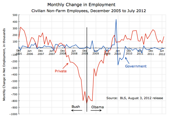 US employment, December 2005 to July 2012, monthly change, private sector and government