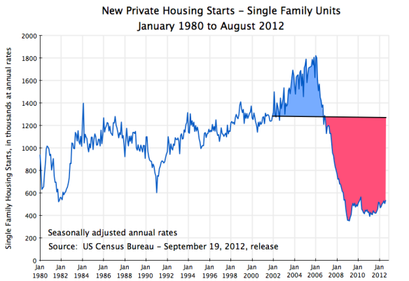 US housing starts, private single family homes, January 1980 to August 2012
