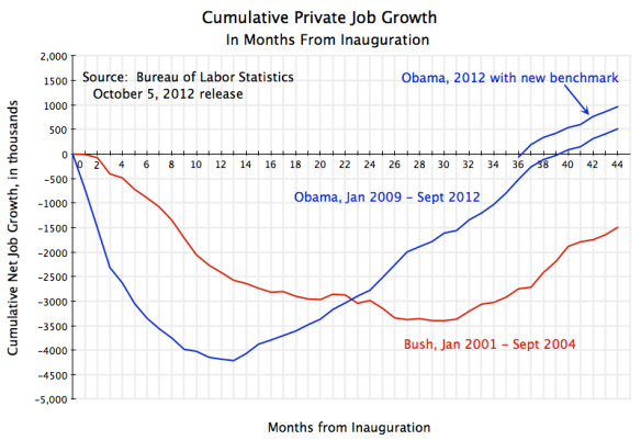 Cumulative growth of private jobs, from January 2009 to September 2012 for Obama, and from January 2001 to September 2004 for Bush