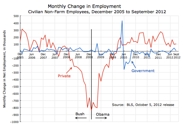 US employment, monthly change, private and government, December 2005 to September 2012
