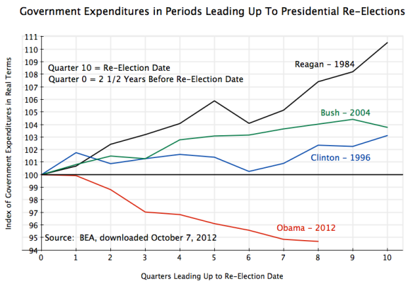US Government expenditures before Presidential re-elections, Reagan, Clinton, Bush, Obama