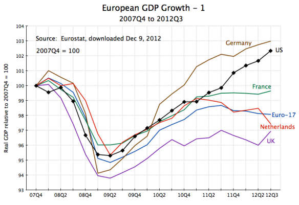 Europe GDP Growth, 2007Q4 to 2012Q3 - 1