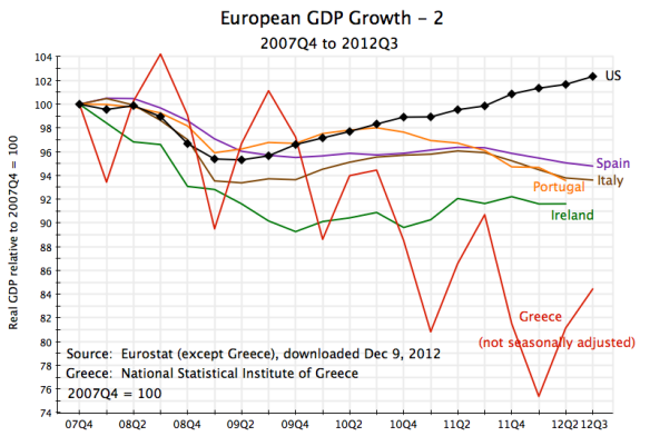 Europe GDP Growth, 2007Q4 to 2012Q3 - 2