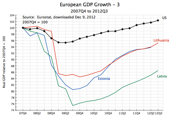 Europe GDP Growth, 2007Q4 to 2012Q3 - 3