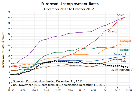 European Unemployment Rates, Dec 2007 to Oct 2012